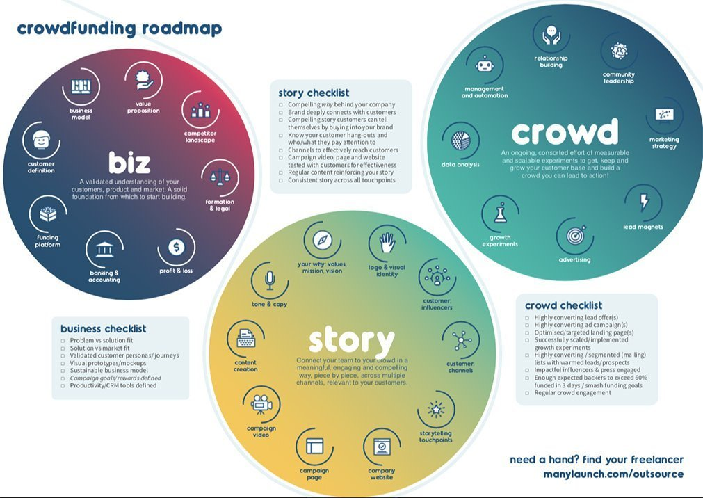 An image of the roadmap of topics for startups on the crowdfunding accelerator.